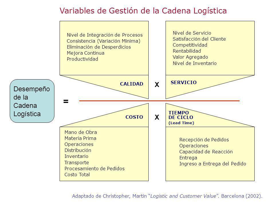 Variables de Gestión de la Cadena Logística Nivel de Integración de Procesos Consistencia (Variación Mínima) Eliminación de Desperdicios Mejora Contin