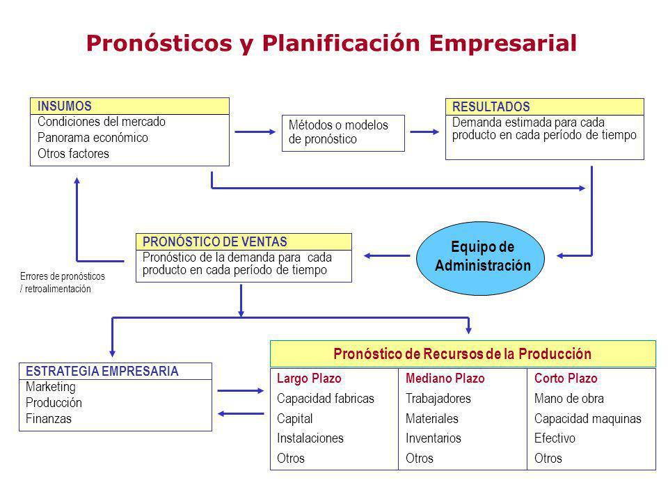 Pronósticos y Planificación Empresarial INSUMOS Condiciones del mercado Panorama económico Otros factores Métodos o modelos de pronóstico RESULTADOS D