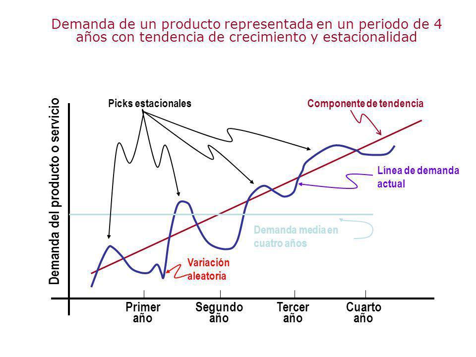 Demanda de un producto representada en un periodo de 4 años con tendencia de crecimiento y estacionalidad Primer año Segundo año Tercer año Cuarto año