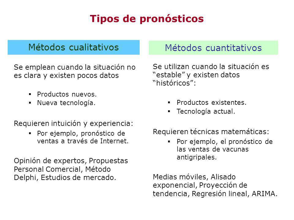 Tipos de pronósticos Se utilizan cuando la situación es estable y existen datos históricos: Productos existentes. Tecnología actual. Requieren técnica