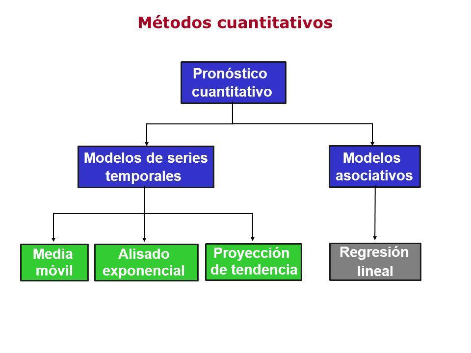 Métodos cuantitativos Pronóstico cuantitativo Regresión lineal Modelos asociativos Alisado exponencial Media móvil Modelos de series temporales Proyec