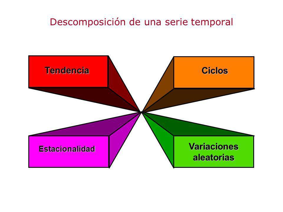 Tendencia Estacionalidad Ciclos Variaciones aleatorias Descomposición de una serie temporal