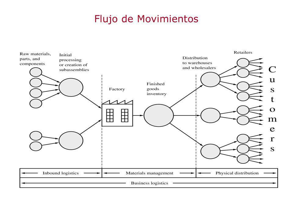 Flujo de Movimientos