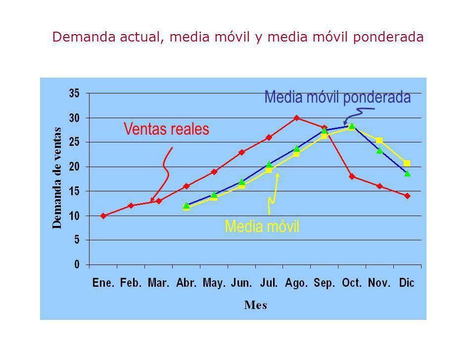 Demanda actual, media móvil y media móvil ponderada Ventas reales Media móvil Media móvil ponderada