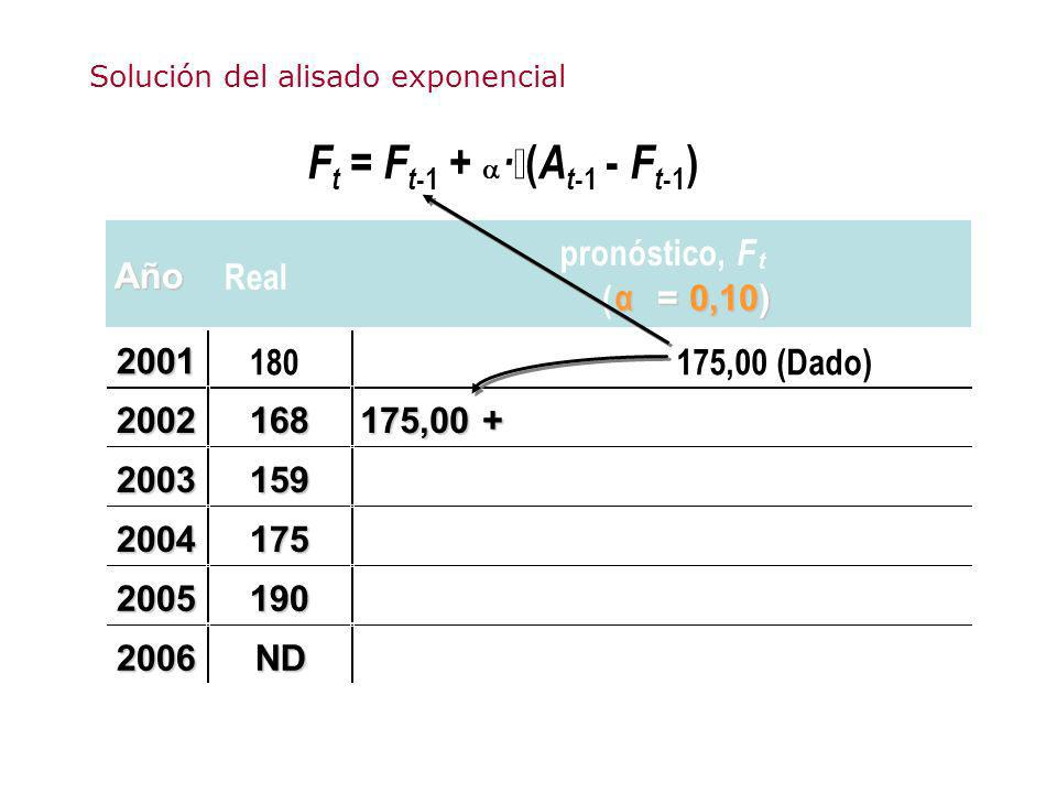 F t = F t -1 + · ( A t -1 - F t -1 ) Año Real pronóstico, F t ( α = 0,10) 2001 180175,00 (Dado) 2002168 2003159 2004175 2005190 2006ND 175,00 + Soluci