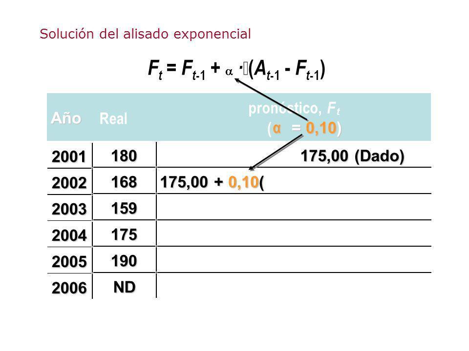 F t = F t -1 + · ( A t -1 - F t -1 ) Año Real pronóstico, F t ( α = 0,10) 180 175,00 (Dado) 168 175,00 + 0,10( 159 175 190 ND 2001 2002 2003 2004 2005
