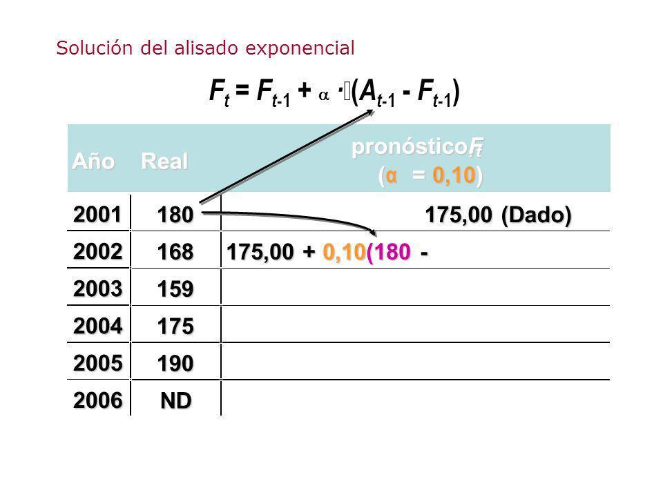 F t = F t -1 + · ( A t -1 - F t -1 ) AñoReal pronóstico, F t ( α = 0,10) 180 175,00 (Dado) 168 175,00 + 0,10(180 - 159 175 190 ND 2001 2002 2003 2004