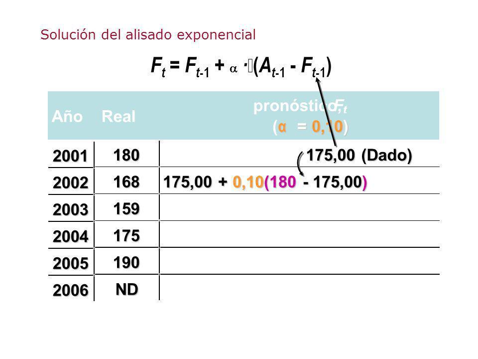 F t = F t -1 + · ( A t -1 - F t -1 ) AñoReal pronóstico,F t ( α = 0,10) 180 175,00 (Dado) 168 175,00 + 0,10(180 - 175,00) 159 175 190 ND 2001 2002 200