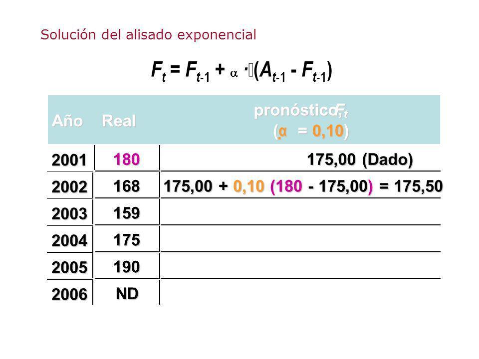 F t = F t -1 + · ( A t -1 - F t -1 ) AñoReal pronóstico,F t ( α = 0,10) 180 175,00 (Dado) 168 175,00 + 0,10 (180 - 175,00) = 175,50 159 175 190 ND 200