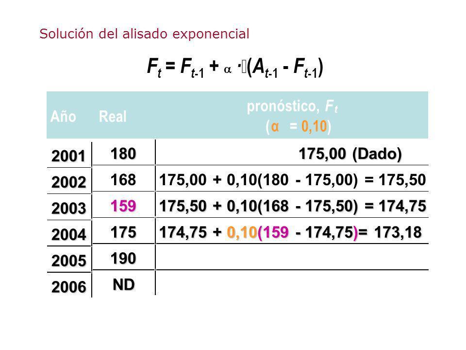 F t = F t -1 + · ( A t -1 - F t -1 ) AñoReal pronóstico, F t ( α = 0,10) 180 175,00 (Dado) 168175,00 + 0,10(180 - 175,00) = 175,50 159 175,50 + 0,10(1
