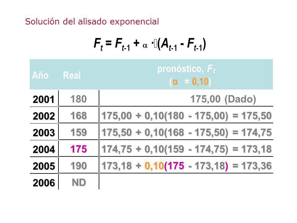 F t = F t -1 + · ( A t -1 - F t -1 ) AñoReal pronóstico, F t ( α = 0,10) 180175,00 (Dado) 168 175,00 + 0,10(180 - 175,00) = 175,50 159 175,50 + 0,10(1