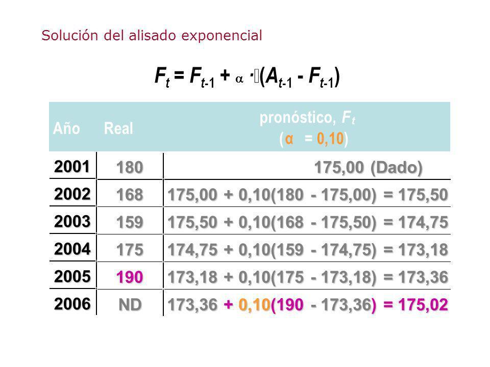 F t = F t -1 + · ( A t -1 - F t -1 ) AñoReal pronóstico, F t ( α = 0,10) 180 175,00 (Dado) 168 175,00 + 0,10(180 - 175,00) = 175,50 159 175,50 + 0,10(