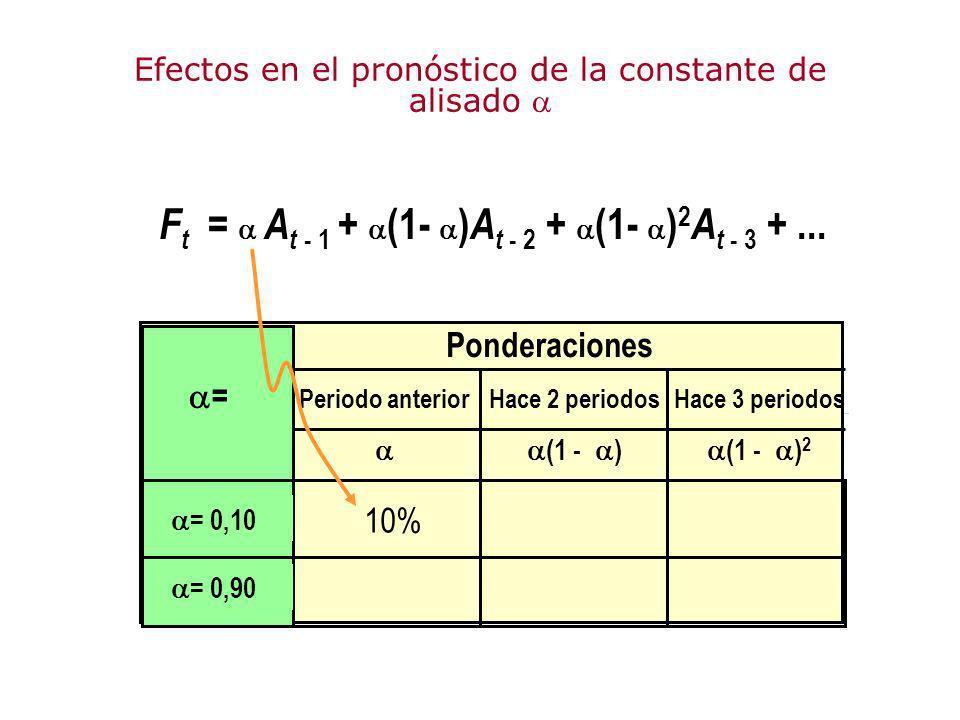 F t = A t - 1 + (1- ) A t - 2 + (1- ) 2 A t - 3 +... Efectos en el pronóstico de la constante de alisado Ponderaciones Periodo anterior Hace 2 periodo