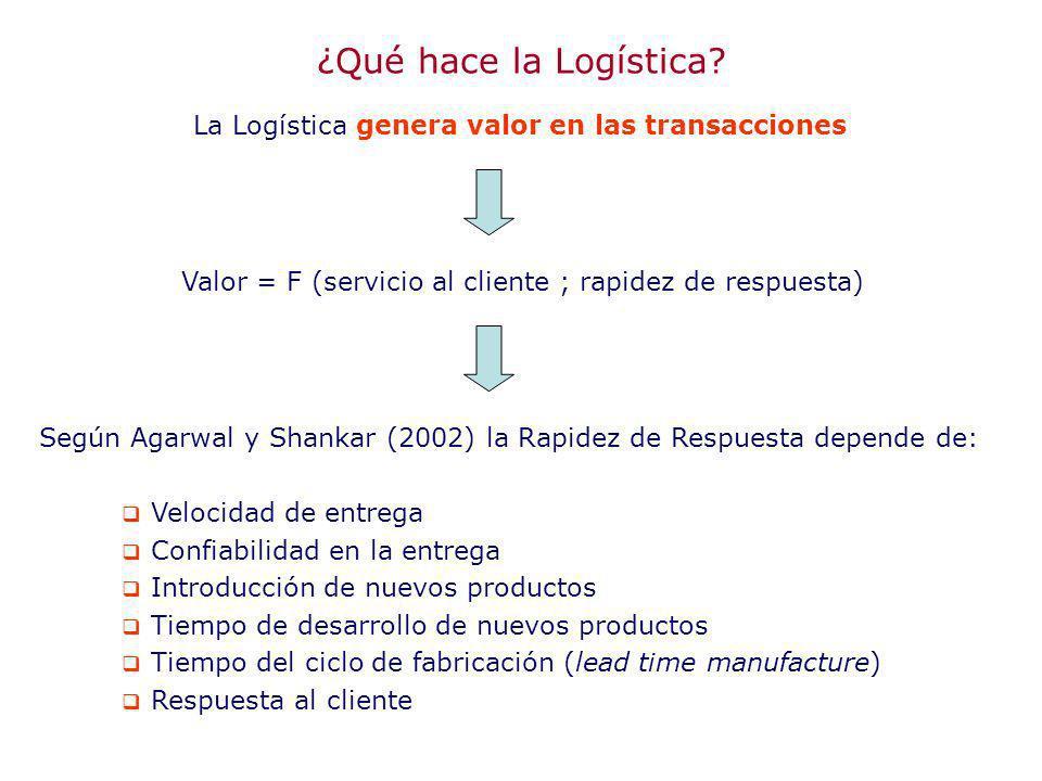¿Qué hace la Logística? La Logística genera valor en las transacciones Valor = F (servicio al cliente ; rapidez de respuesta) Según Agarwal y Shankar