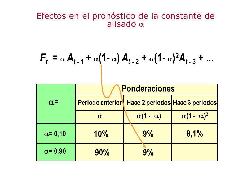 F t = A t - 1 + (1- ) A t - 2 + (1- ) 2 A t - 3 +... Ponderaciones Periodo anterior Hace 2 periodos (1 - ) Hace 3 periodos (1 - ) 2 = = 0,10 = 0,90 10