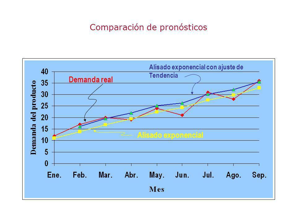 Comparación de pronósticos Demanda real Alisado exponencial Alisado exponencial con ajuste de Tendencia