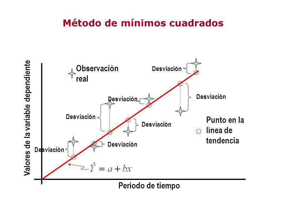 Método de mínimos cuadrados Desviación Periodo de tiempo Valores de la variable dependiente Observación real Punto en la línea de tendencia