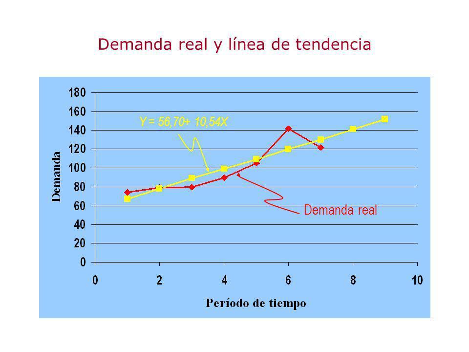 Demanda real y línea de tendencia Demanda real Y = 56,70+ 10,54X