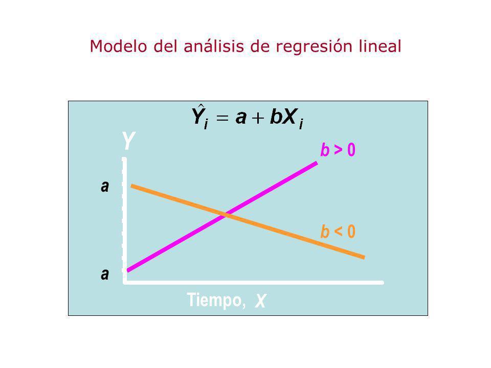 b > 0 b < 0 a a Y Tiempo, X Modelo del análisis de regresión lineal