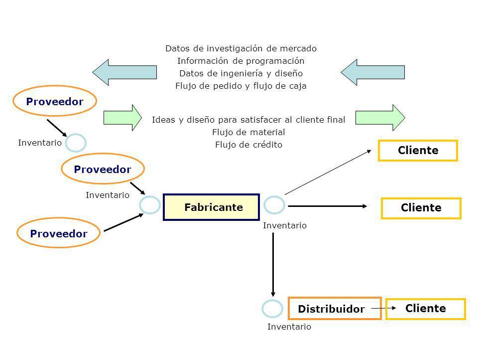 Proveedor Inventario Distribuidor Fabricante Cliente Datos de investigación de mercado Información de programación Datos de ingeniería y diseño Flujo