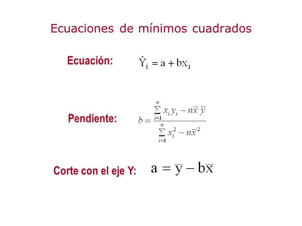 Ecuaciones de mínimos cuadrados Ecuación: Pendiente: Corte con el eje Y: