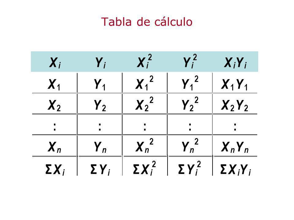 Tabla de cálculo