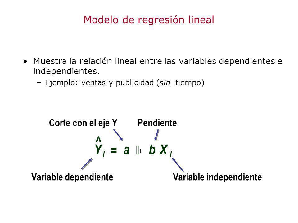 YX ii = ab Muestra la relación lineal entre las variables dependientes e independientes. –Ejemplo: ventas y publicidad (sin tiempo) Variable dependien