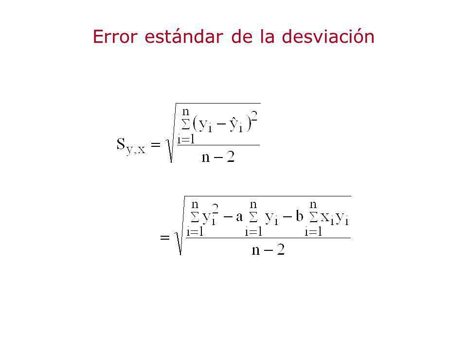 Error estándar de la desviación