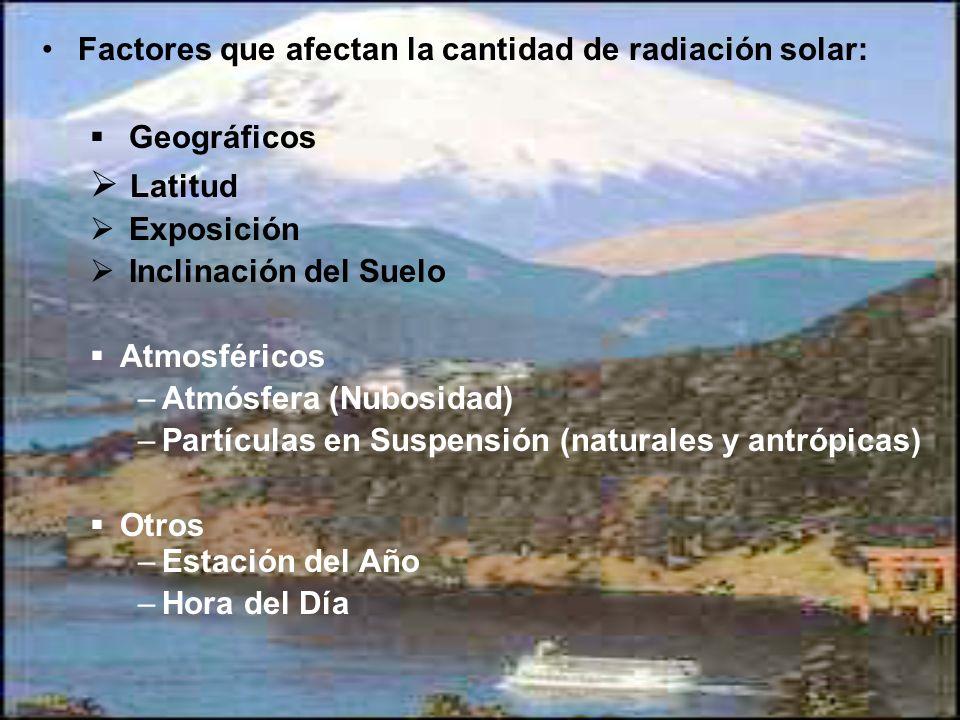 Factores que afectan la cantidad de radiación solar: Geográficos Latitud Exposición Inclinación del Suelo Atmosféricos –Atmósfera (Nubosidad) –Partícu