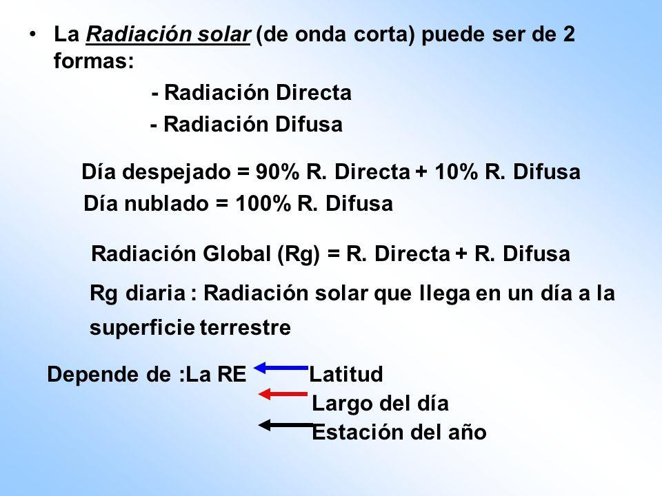 La Radiación solar (de onda corta) puede ser de 2 formas: - Radiación Directa - Radiación Difusa Día despejado = 90% R. Directa + 10% R. Difusa Día nu