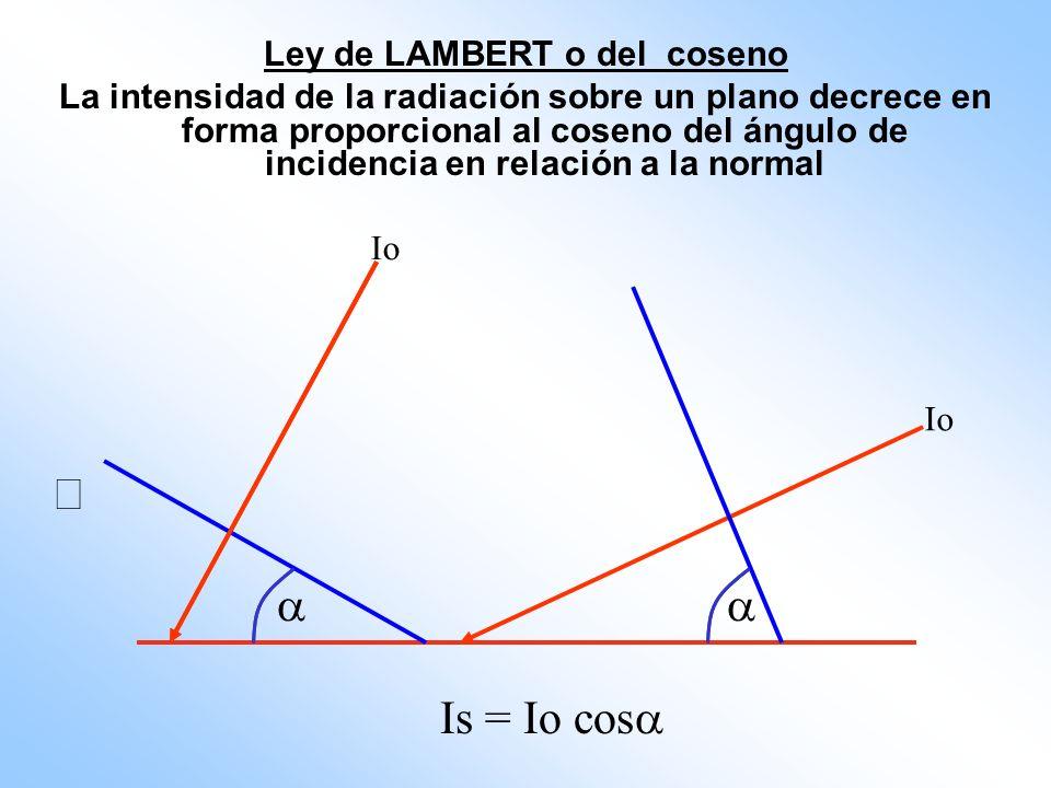 Ley de LAMBERT o del coseno La intensidad de la radiación sobre un plano decrece en forma proporcional al coseno del ángulo de incidencia en relación