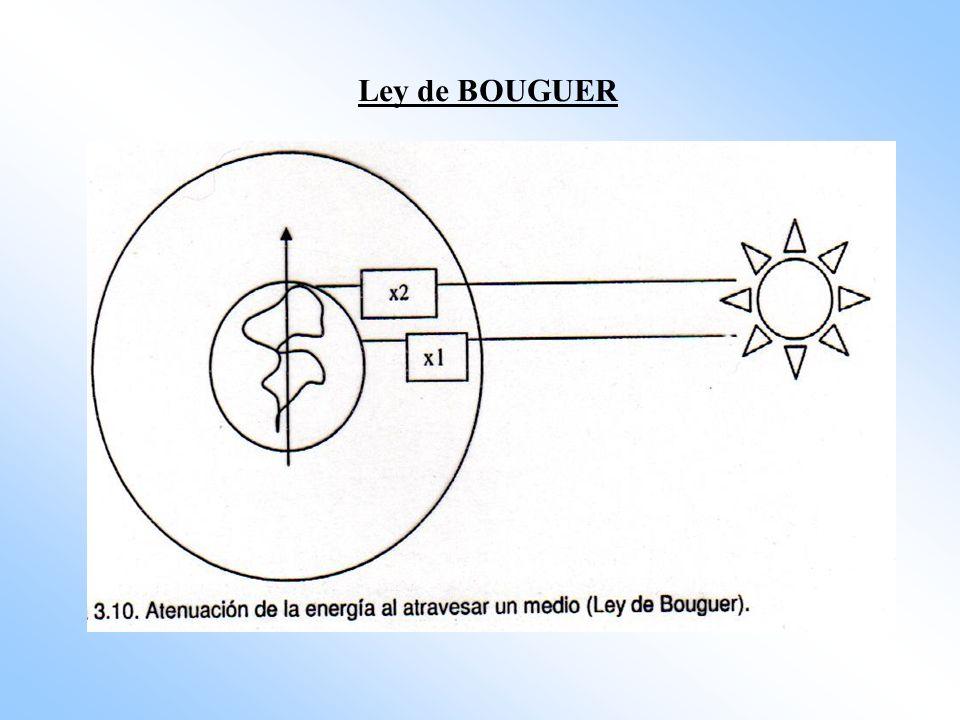 Ley de BOUGUER