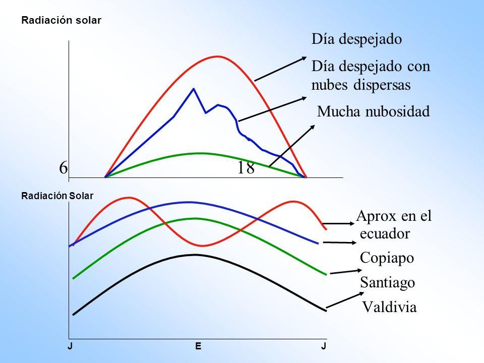 Radiación solar Día despejado Día despejado con nubes dispersas Mucha nubosidad 6 18 Radiación Solar Aprox en el ecuador Copiapo Santiago Valdivia J E