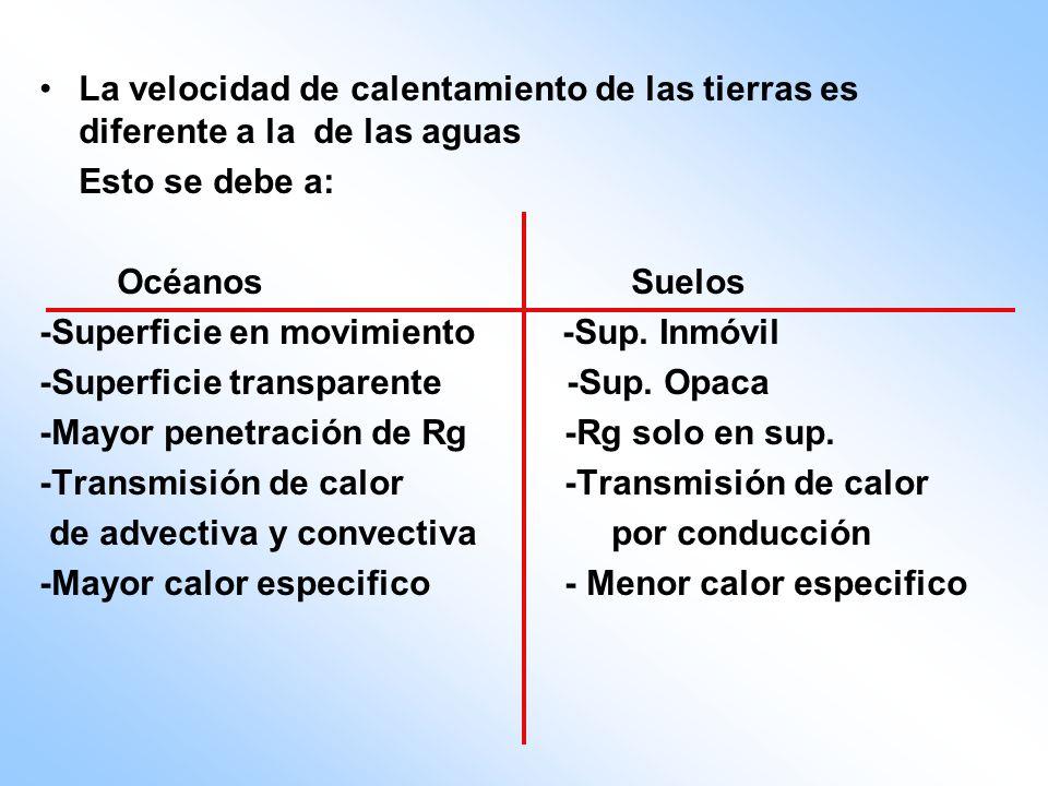 La velocidad de calentamiento de las tierras es diferente a la de las aguas Esto se debe a: Océanos Suelos -Superficie en movimiento -Sup. Inmóvil -Su