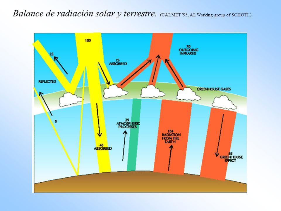 Balance de radiación solar y terrestre. (CALMET '95, AL Working group of SCHOTI.)