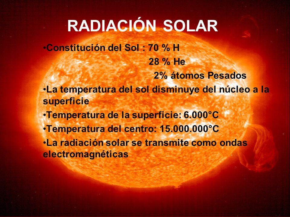 Factores que afectan la cantidad de radiación solar: Geográficos Latitud Exposición Inclinación del Suelo Atmosféricos –Atmósfera (Nubosidad) –Partículas en Suspensión (naturales y antrópicas) Otros –Estación del Año –Hora del Día