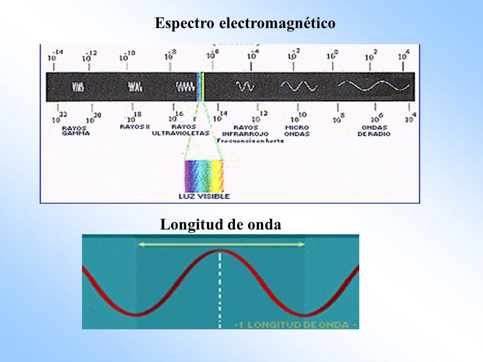 Espectro electromagnético Longitud de onda