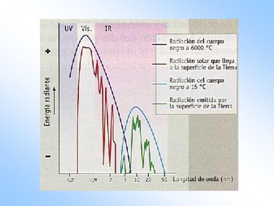 Cantidad de energía que incide en forma perpendicular en el borde externo de la atmósfera.