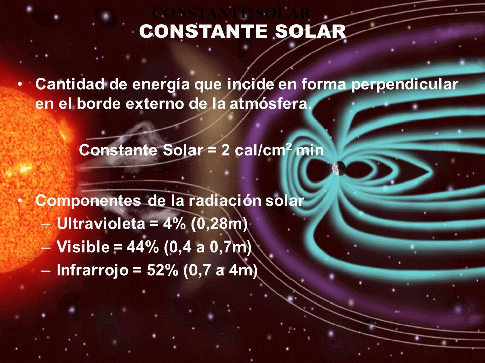 Cantidad de energía que incide en forma perpendicular en el borde externo de la atmósfera. Constante Solar = 2 cal/cm 2 min Componentes de la radiació