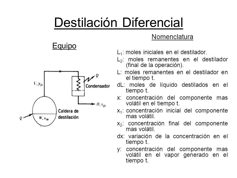 Destilación Diferencial Equipo Nomenclatura L 1 : moles iniciales en el destilador. L 2 : moles remanentes en el destilador (final de la operación). L