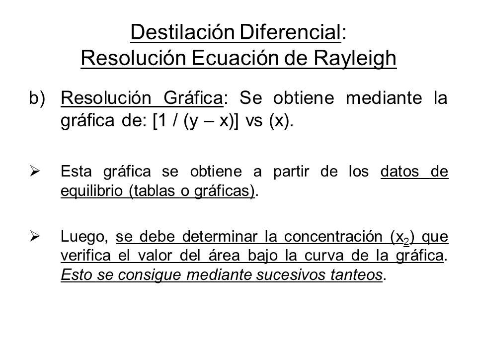 Destilación Diferencial: Resolución Ecuación de Rayleigh b)Resolución Gráfica: Se obtiene mediante la gráfica de: [1 / (y – x)] vs (x). Esta gráfica s