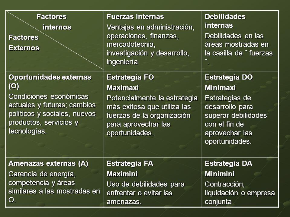 Factores Factores internos internosFactoresExternos Fuerzas internas Ventajas en administración, operaciones, finanzas, mercadotecnia, investigación y