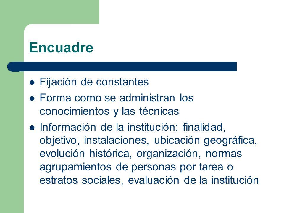 Encuadre Fijación de constantes Forma como se administran los conocimientos y las técnicas Información de la institución: finalidad, objetivo, instala