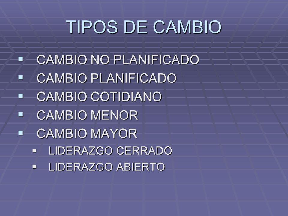 TIPOS DE CAMBIO CAMBIO NO PLANIFICADO CAMBIO NO PLANIFICADO CAMBIO PLANIFICADO CAMBIO PLANIFICADO CAMBIO COTIDIANO CAMBIO COTIDIANO CAMBIO MENOR CAMBI