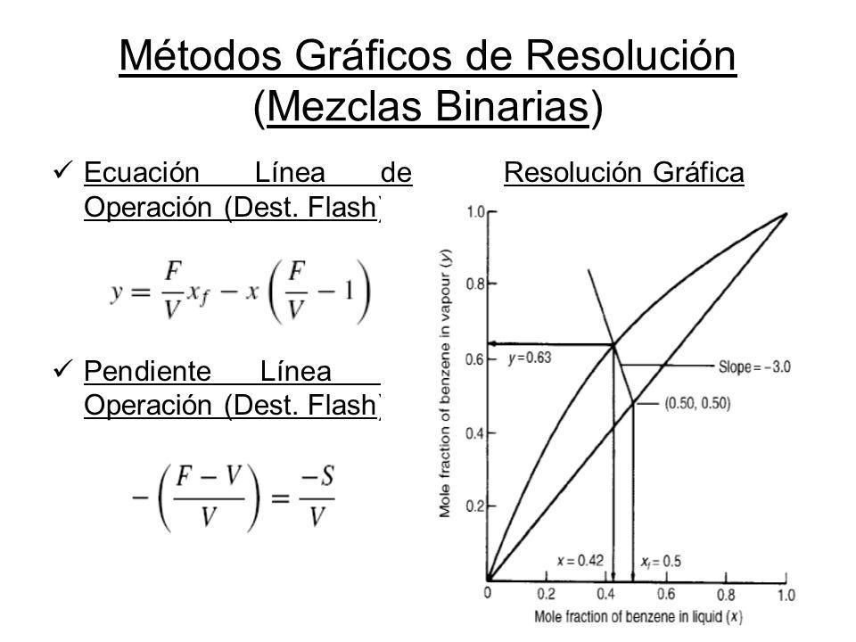 Métodos Gráficos de Resolución (Mezclas Binarias) Ecuación Línea de Operación (Dest. Flash) Pendiente Línea de Operación (Dest. Flash) Resolución Gráf
