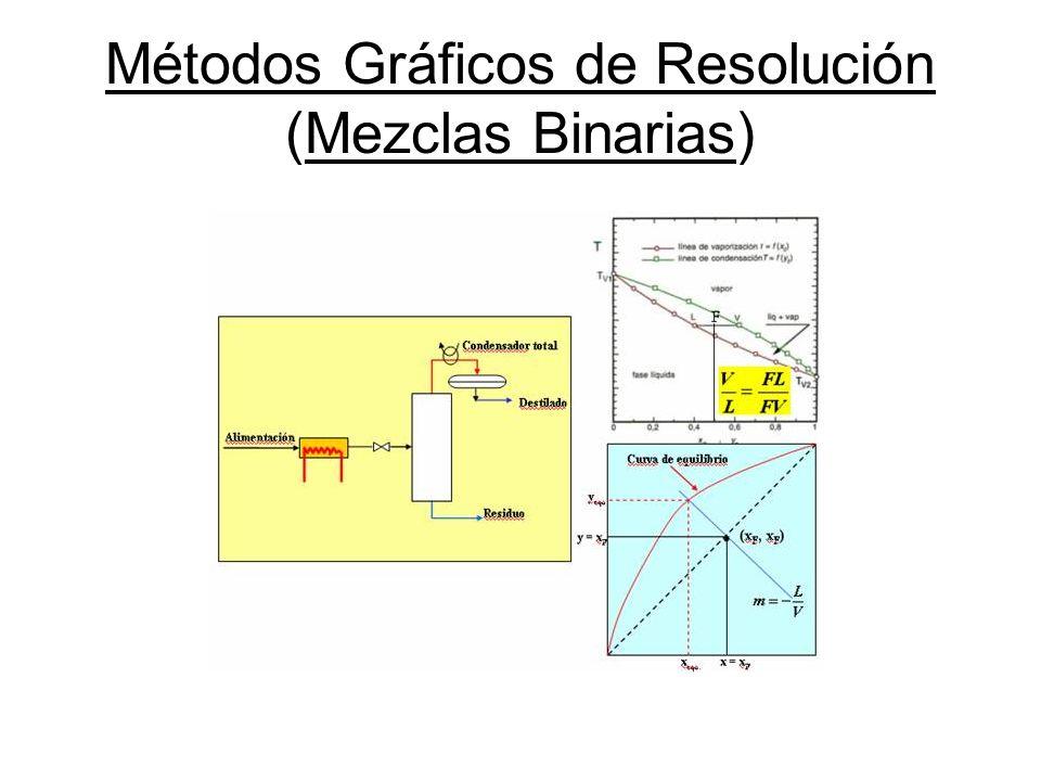 Métodos Gráficos de Resolución (Mezclas Binarias)