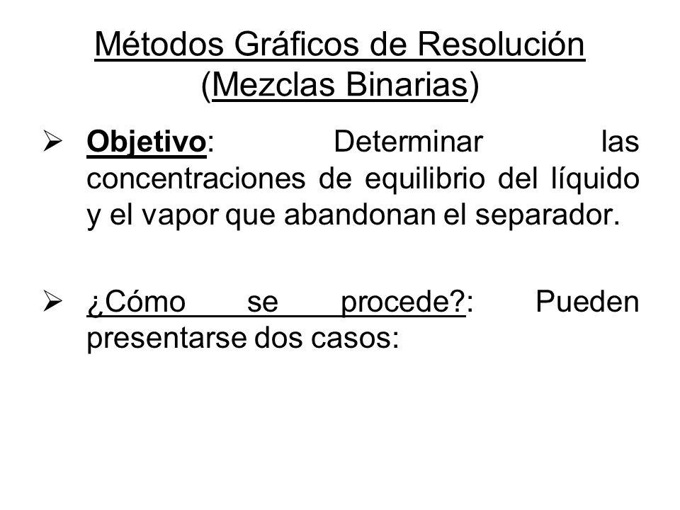 Métodos Gráficos de Resolución (Mezclas Binarias) Objetivo: Determinar las concentraciones de equilibrio del líquido y el vapor que abandonan el separ