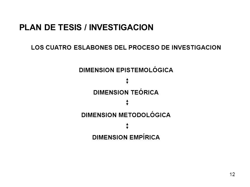 12 LOS CUATRO ESLABONES DEL PROCESO DE INVESTIGACION DIMENSION EPISTEMOLÓGICA DIMENSION TEÓRICA DIMENSION METODOLÓGICA DIMENSION EMPÍRICA PLAN DE TESI
