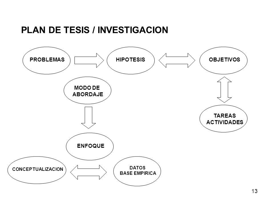 13 PLAN DE TESIS / INVESTIGACION PROBLEMASHIPOTESISOBJETIVOS MODO DE ABORDAJE ENFOQUE CONCEPTUALIZACION DATOS BASE EMPIRICA TAREAS ACTIVIDADES