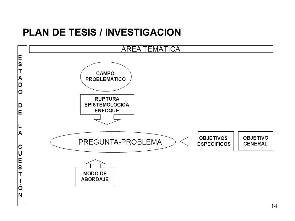 14 PLAN DE TESIS / INVESTIGACION ÀREA TEMÀTICA E S T A D O D E L A C U E S T I Ó N CAMPO PROBLEMÁTICO RUPTURA EPISTEMOLOGICA ENFOQUE PREGUNTA-PROBLEMA